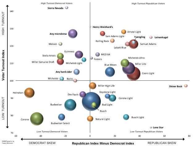 Beers and Politics