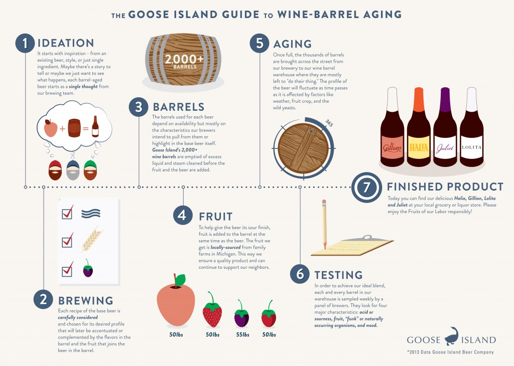 Infographic-The-Goose-Island-Guide-To-Wine-Barrel-Aging
