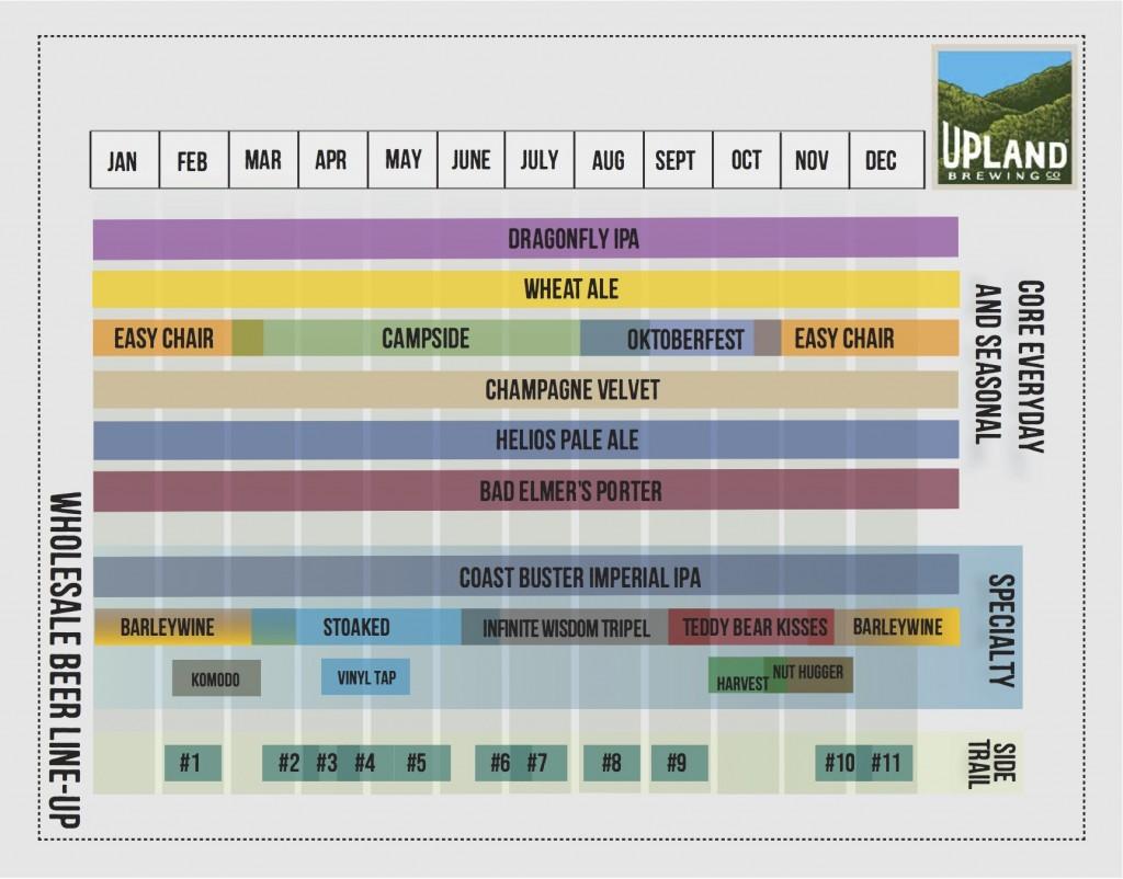 Upland Beer Calendar 2015