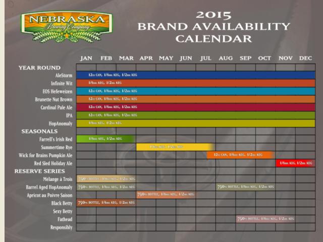 Nebraska Brewing Release Calendar