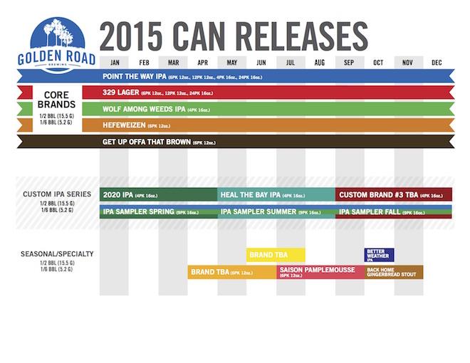 Golden Road Release Calendar 2015