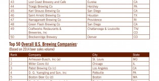 Top 50 Breweries of 2014