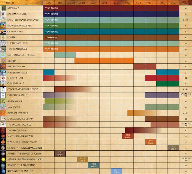 bells 2015 release calendar
