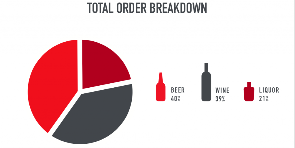 Denver beer wine sales