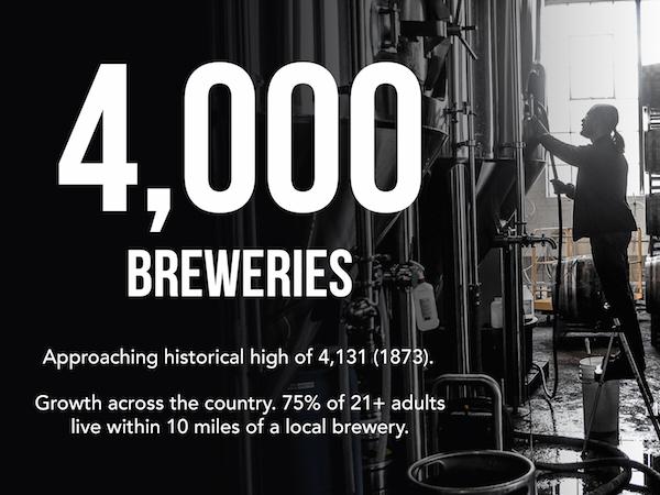 4000 Breweries in U.S.