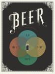 Beer Venn