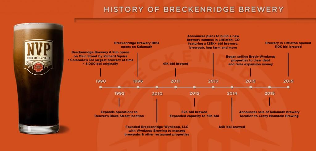History of Breckenridge Brewery