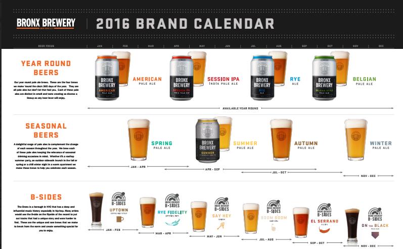 2015 Bronx Brewery Beer Release Calendar