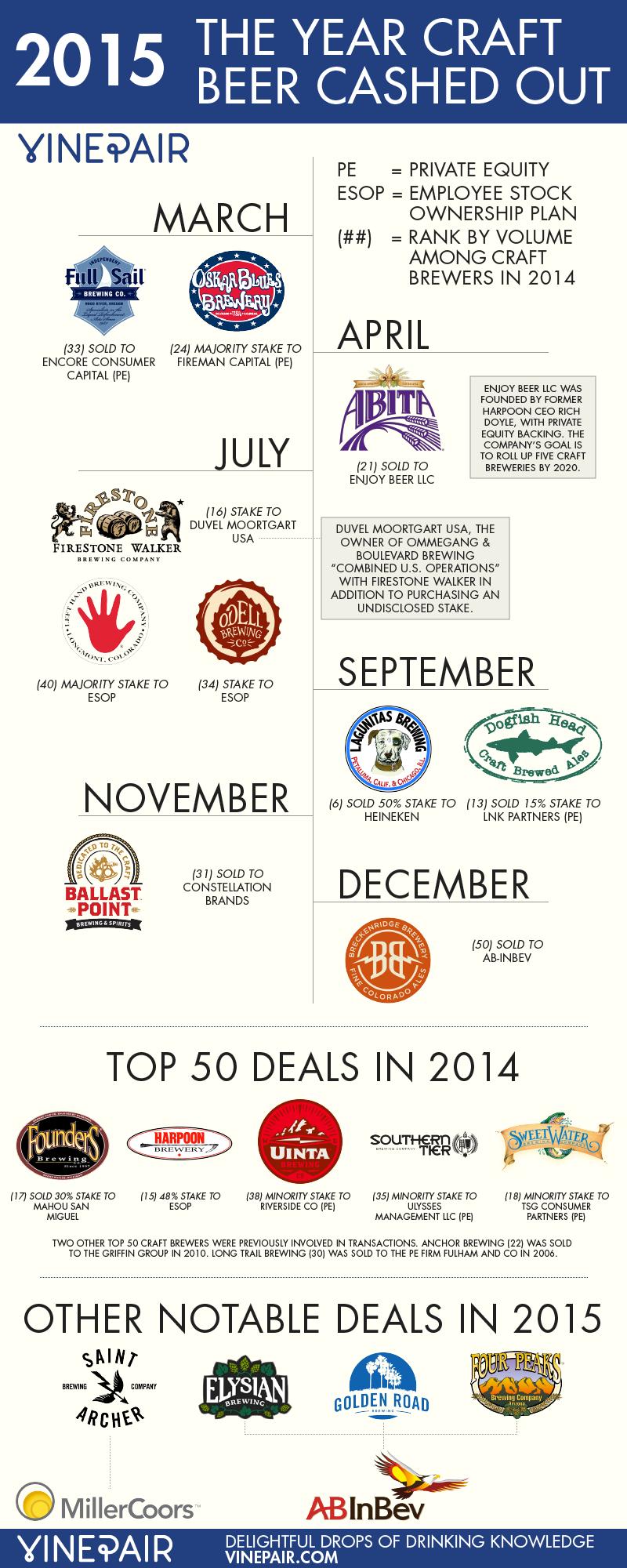 2015 craft beer buyouts vinepair