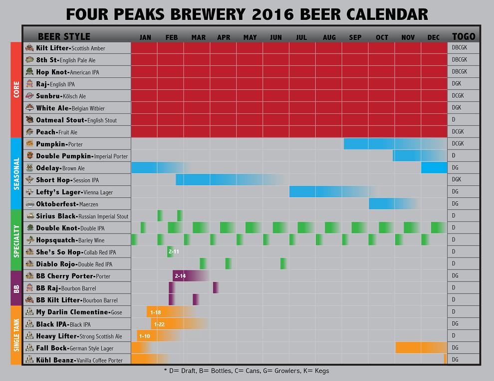 2016 Four Peaks Beer Release Calendar