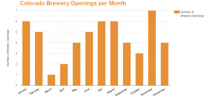 *UPDATED* 2015 Colorado Brewery Openings