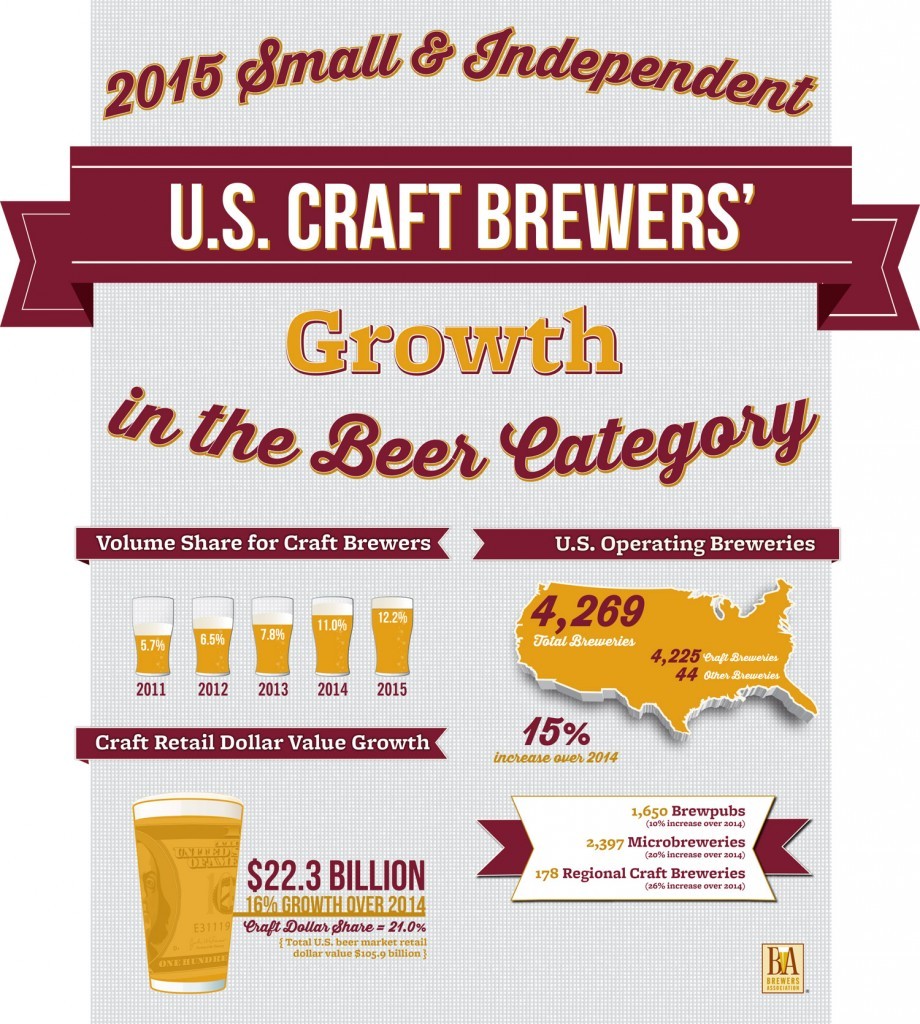 2015 Small & Independent U.S. Craft Brewers' Growth