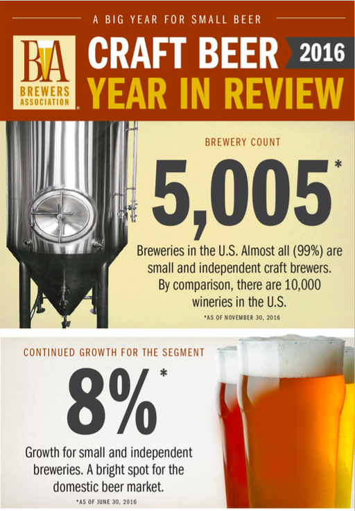Number of Breweries in America