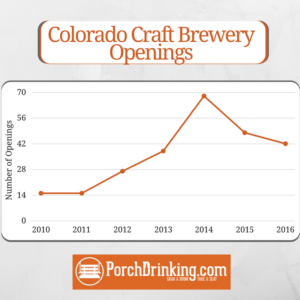 Number of Colorado Craft Brewery Openings 2010-2016