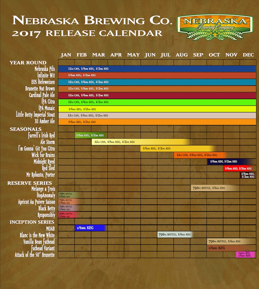 2017 Nebraska Brewing Beer Release Calendar