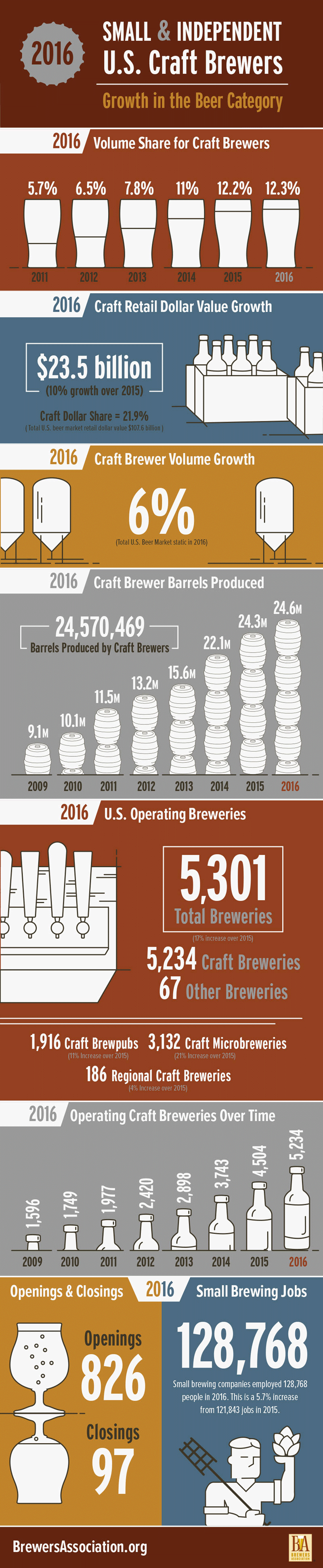 Image courtesy of the Brewers Association
