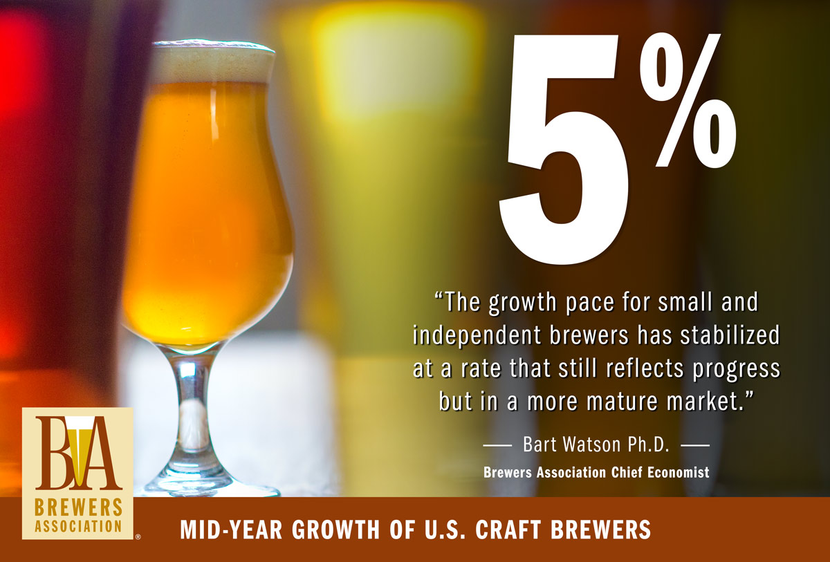 US Brewery Count