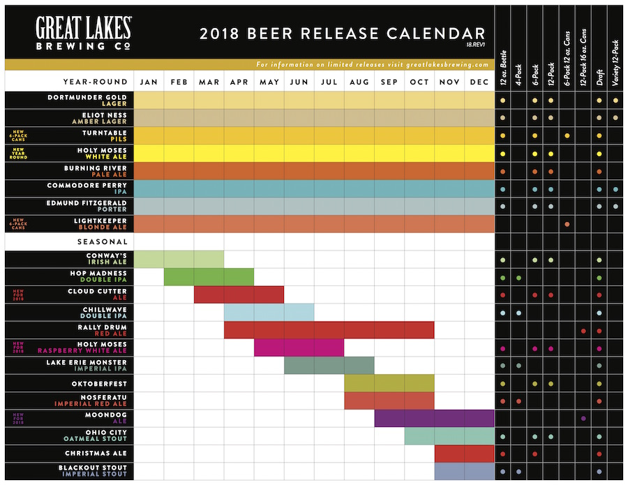 2018 Great Lakes Brewing Beer Release Calendar