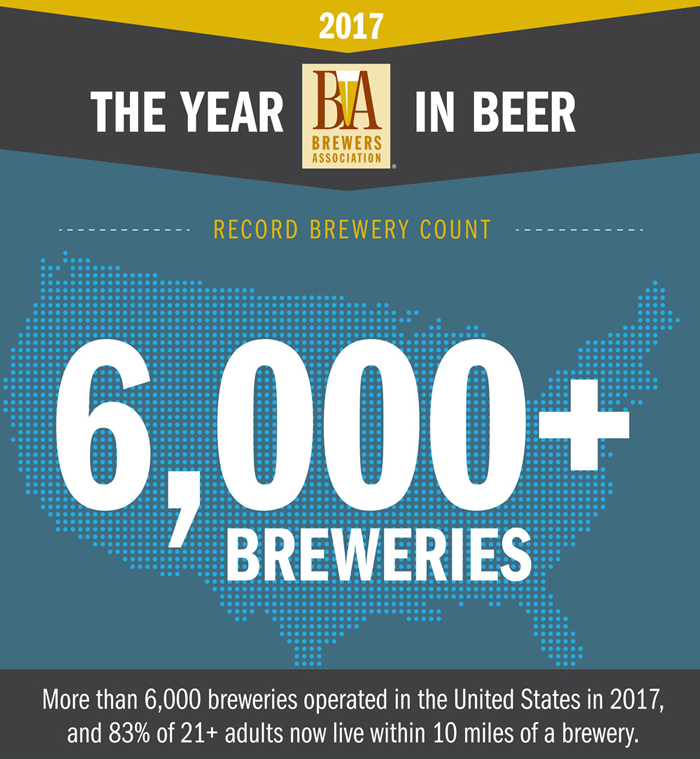 America Now Boasts Over 6000 Breweries in Operation