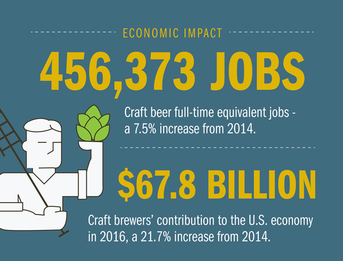 number of jobs impacted by beer industry
