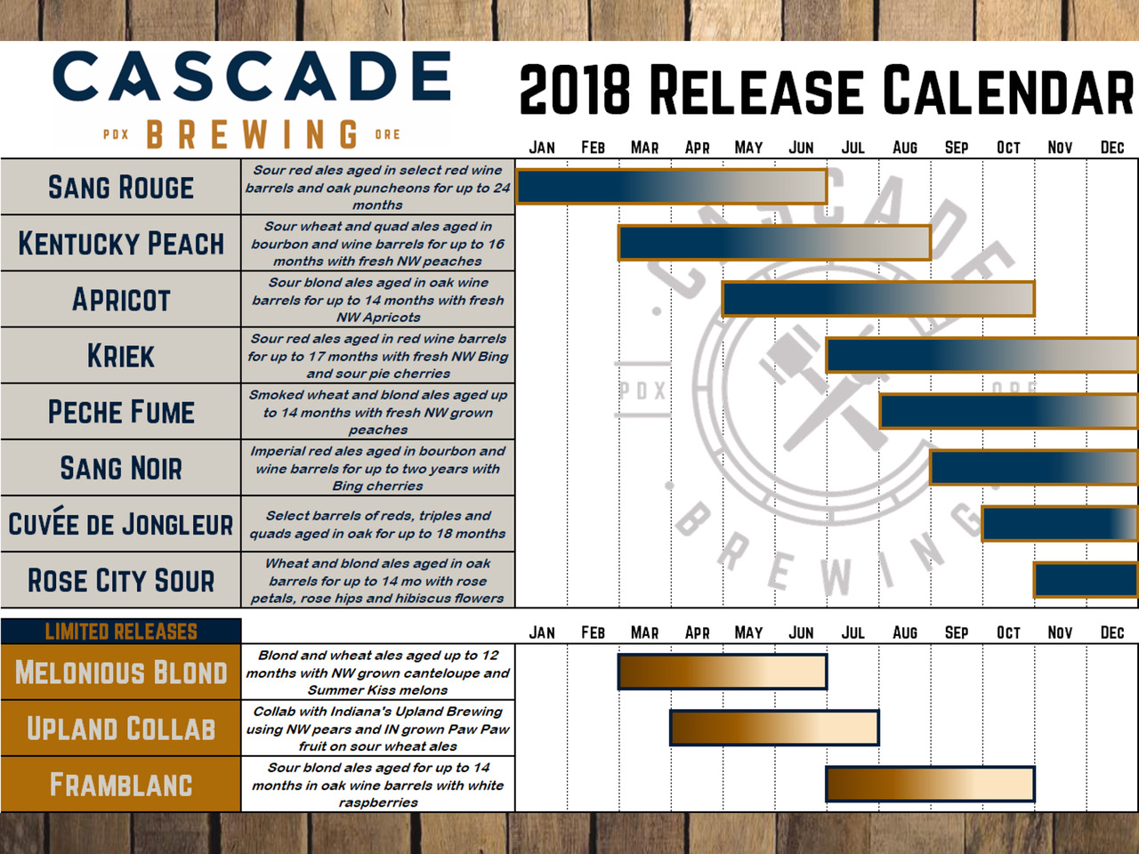 2018 Cascade Brewing Beer Release Calendar