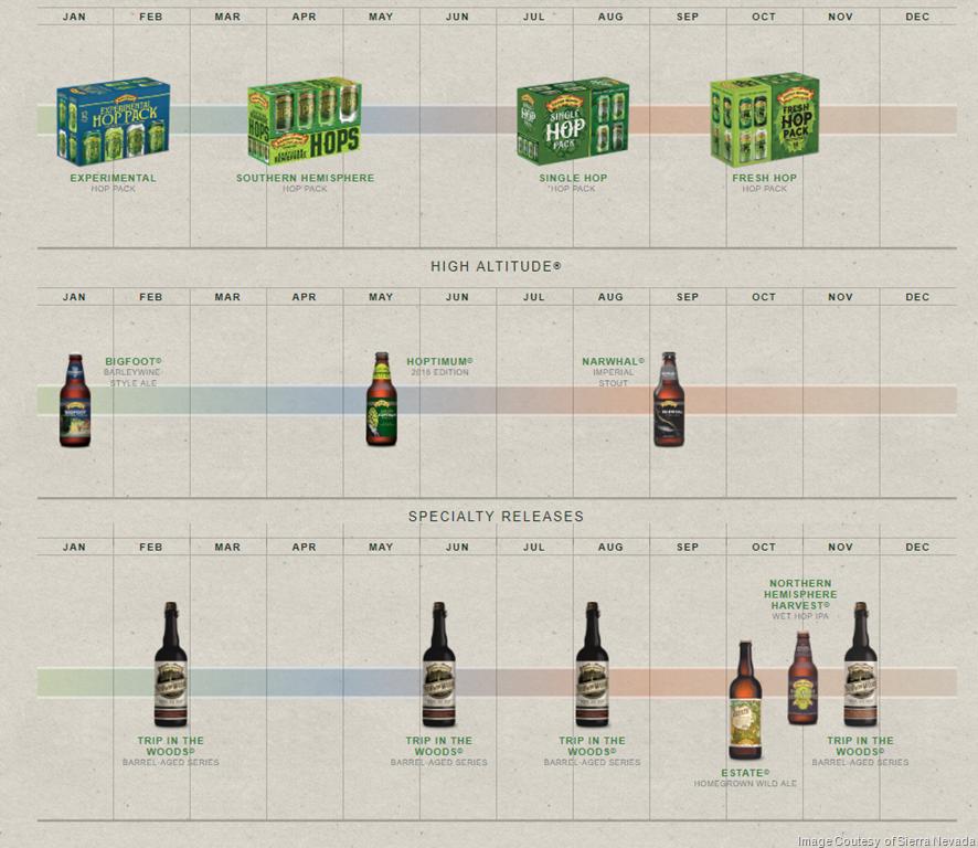 2018 Sierra Nevada Beer release Calendar