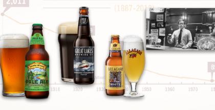 OGs of Craft Beer