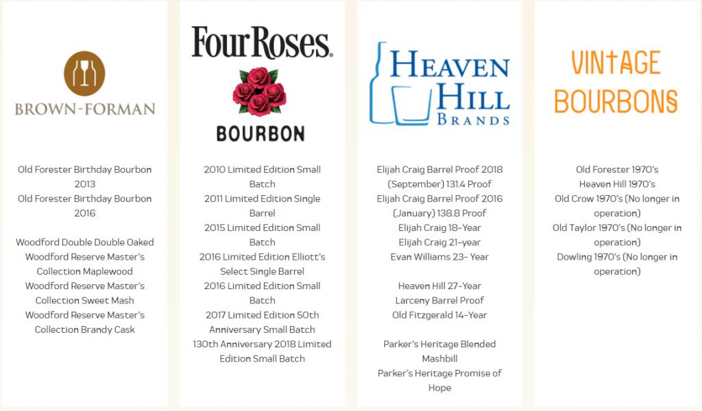 Forecastle Bourbon List