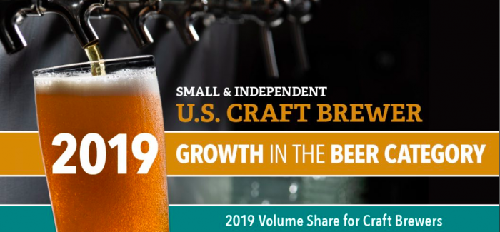 Craft Beer Grew by 4% in 2019 and is Now a $29 Billion Industry