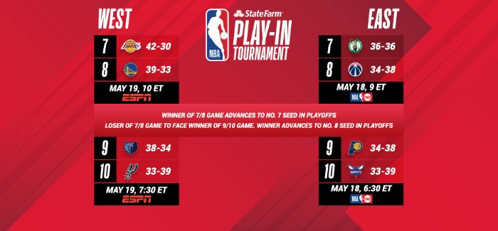 Ultimate 6er | NBA Play-In Tournament