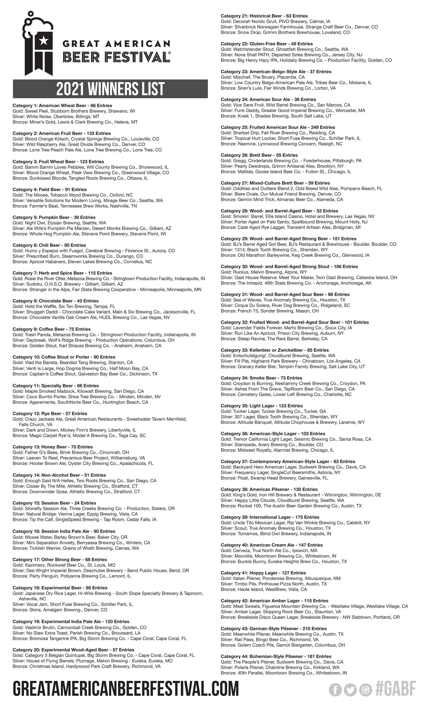 GABF 2021 Winners Page 1